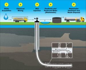 EPA-fracking-happening